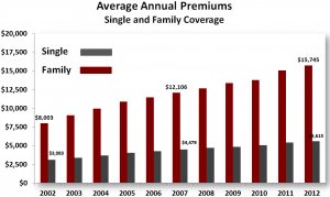 Cost of Health Insurance Kaiser Family Foundation ...