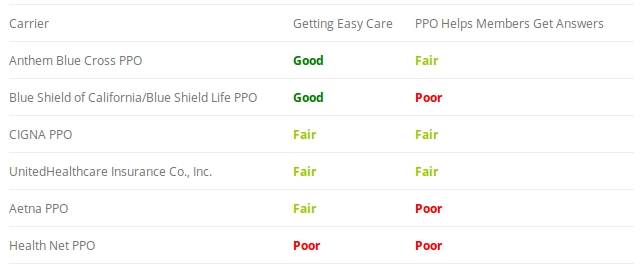 United Healthcare Receives Fair Ratings in California