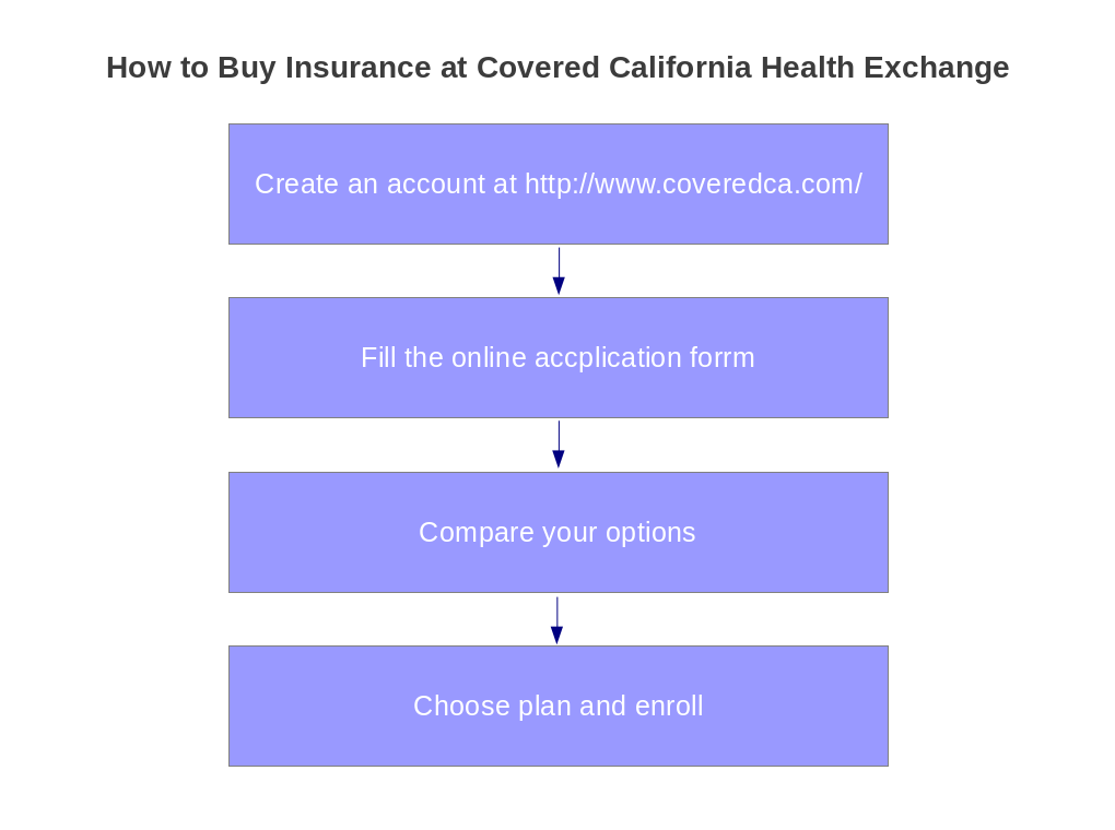 Four steps to buying insurance from Covered California
